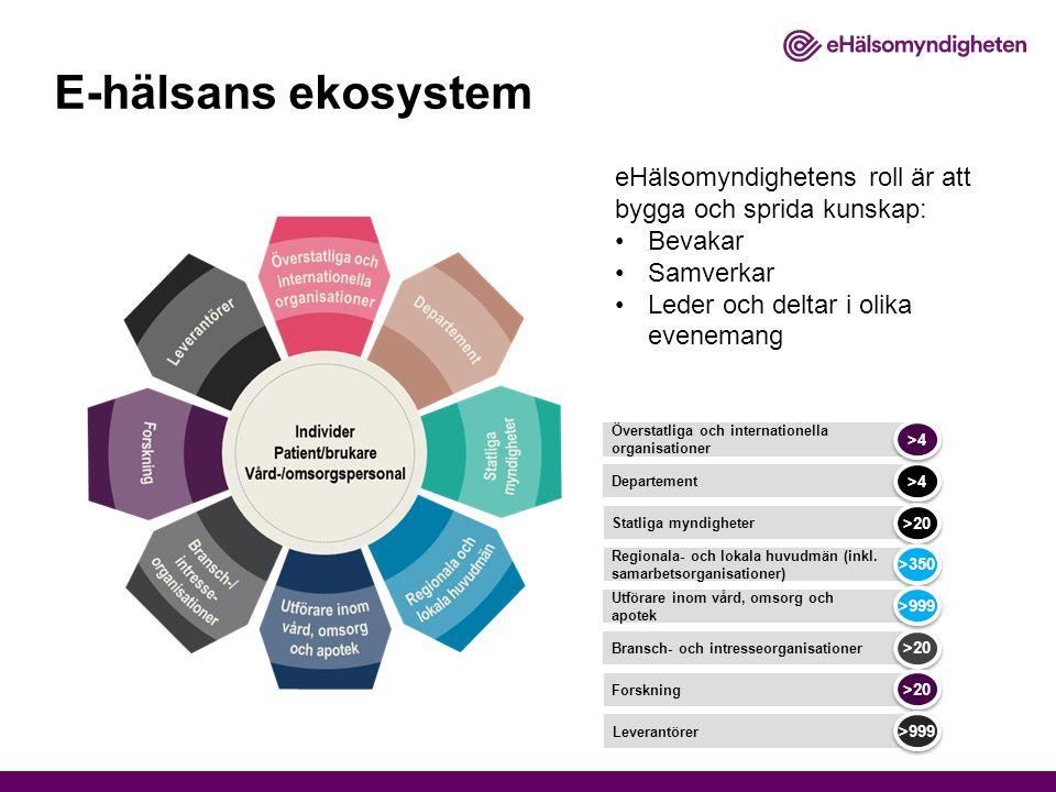 E-hälsans ekosystem eHälsomyndighetens roll är att bygga och sprida kunskap: Bevakar Samverkar Leder och deltar i olika evenemang Departement >4 Statliga myndigheter >20 Regionala- och lokala huvudmän (inkl.