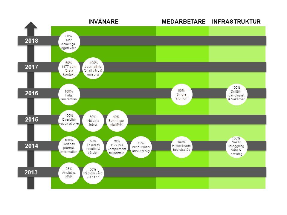 2018 2017 2016 2015 2014 2013 INVÅNAREINFRASTRUKTURMEDARBETARE 80% Mer delaktiga i egen vård 60% 1177 som första kontakt 100% Journalinfo för all vård & omsorg 100% Följa sin remiss 100% Överblick vaccinationer 80% Nå sina intyg 40% Bokningar via MVK 90% Single sign-on 100% Drifttill- gänglighet & Säkerhet 100% Delar av journal- information 50% Ta del av resultat & värden 70% 1177 bra komplement till kontakt 75% Vet hur man ansluter sig 100% Historik som beslutsstöd 100% Säker inloggning vård & omsorg 25% Anslutna MVK 50% Råd om vård via 1177
