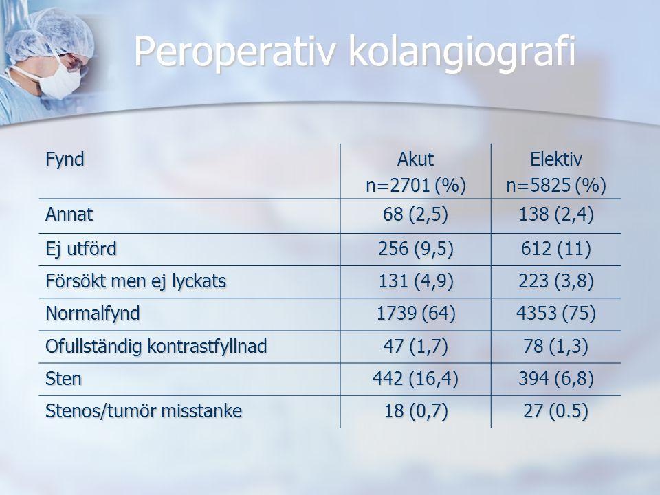 Peroperativ kolangiografi FyndAkut n=2701 (%) Elektiv n=5825 (%) Annat 68 (2,5) 138 (2,4) Ej utförd 256 (9,5) 612 (11) Försökt men ej lyckats 131 (4,9