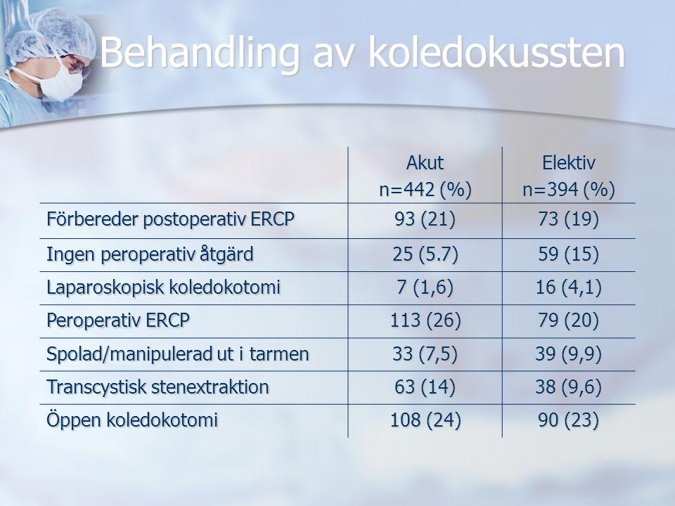 Behandling av koledokussten Akut n=442 (%) Elektiv n=394 (%) Förbereder postoperativ ERCP 93 (21) 73 (19) Ingen peroperativ åtgärd 25 (5.7) 59 (15) Laparoskopisk koledokotomi 7 (1,6) 16 (4,1) Peroperativ ERCP 113 (26) 79 (20) Spolad/manipulerad ut i tarmen 33 (7,5) 39 (9,9) Transcystisk stenextraktion 63 (14) 38 (9,6) Öppen koledokotomi 108 (24) 90 (23)