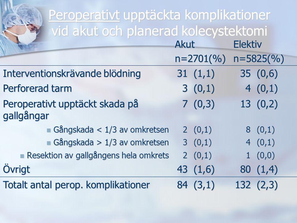 Peroperativt upptäckta komplikationer vid akut och planerad kolecystektomi Akutn=2701(%)Elektivn=5825(%) Interventionskrävande blödning 31(1,1)35(0,6) Perforerad tarm 3(0,1)4(0,1) Peroperativt upptäckt skada på gallgångar 7(0,3)13(0,2) Gångskada < 1/3 av omkretsen Gångskada < 1/3 av omkretsen2(0,1)8(0,1) Gångskada > 1/3 av omkretsen Gångskada > 1/3 av omkretsen3(0,1)4(0,1) Resektion av gallgångens hela omkrets Resektion av gallgångens hela omkrets2(0,1)1(0,0) Övrigt43(1,6)80(1,4) Totalt antal perop.