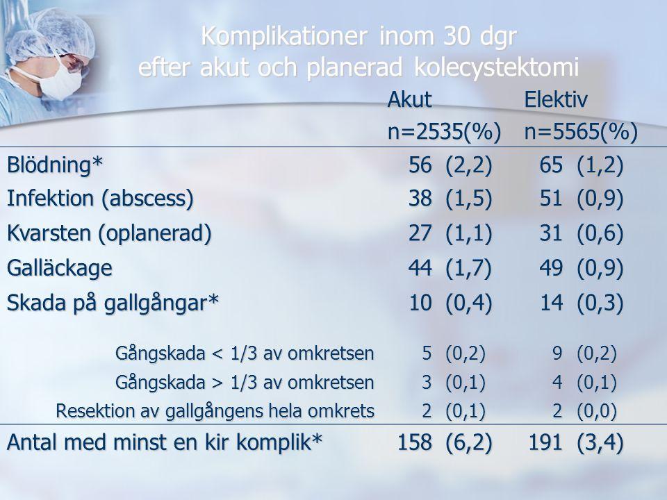 Komplikationer inom 30 dgr efter akut och planerad kolecystektomi Akutn=2535(%)Elektivn=5565(%) Blödning*56(2,2)65(1,2) Infektion (abscess) 38(1,5)51(0,9) Kvarsten (oplanerad) 27(1,1)31(0,6) Galläckage44(1,7)49(0,9) Skada på gallgångar* 10(0,4)14(0,3) Gångskada < 1/3 av omkretsen 5(0,2)9(0,2) Gångskada > 1/3 av omkretsen 3(0,1)4(0,1) Resektion av gallgångens hela omkrets 2(0,1)2(0,0) Antal med minst en kir komplik* 158(6,2)191(3,4)