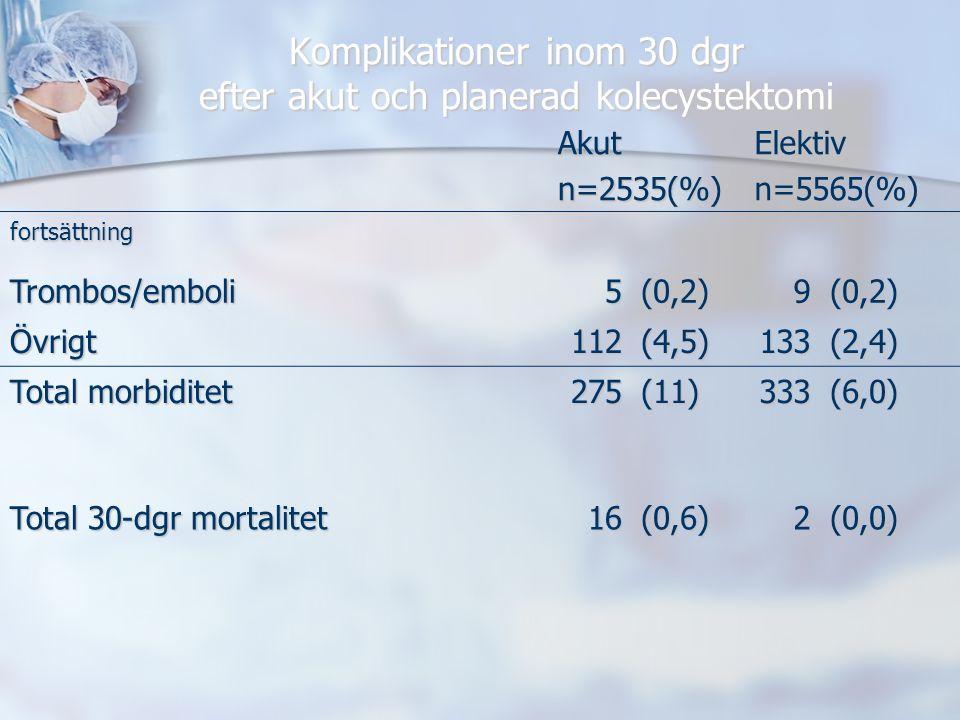 Komplikationer inom 30 dgr efter akut och planerad kolecystektomi Akutn=2535(%)Elektivn=5565(%) fortsättning Trombos/emboli5(0,2)9(0,2) Övrigt112(4,5)133(2,4) Total morbiditet 275(11)333(6,0) Total 30-dgr mortalitet 16(0,6)2(0,0)