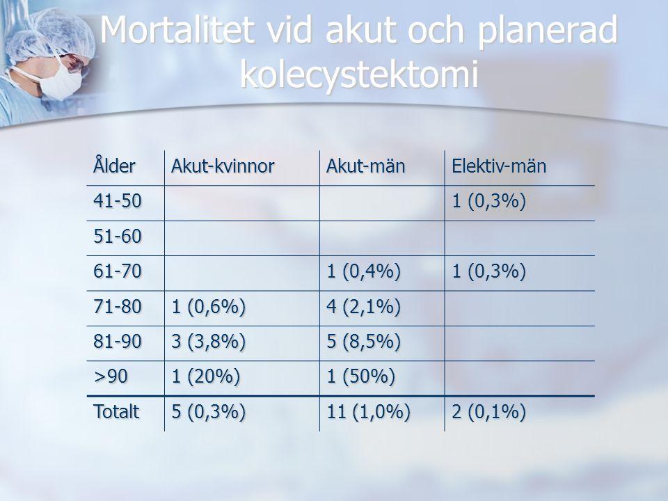 Mortalitet vid akut och planerad kolecystektomi ÅlderAkut-kvinnorAkut-mänElektiv-män 41-50 1 (0,3%) 51-60 61-70 1 (0,4%) 1 (0,3%) 71-80 1 (0,6%) 4 (2,1%) 81-90 3 (3,8%) 5 (8,5%) >90 1 (20%) 1 (50%) Totalt 5 (0,3%) 11 (1,0%) 2 (0,1%)