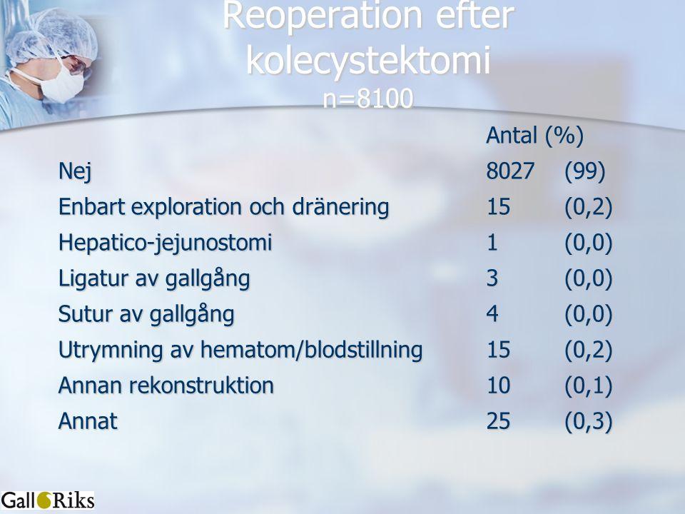 Reoperation efter kolecystektomi n=8100 Antal (%) Nej8027(99) Enbart exploration och dränering 15(0,2) Hepatico-jejunostomi1(0,0) Ligatur av gallgång