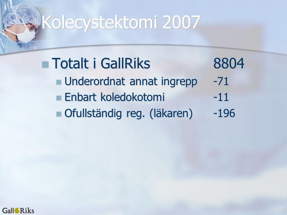 Kolecystektomi 2007 Totalt i GallRiks 8804 Totalt i GallRiks 8804 Underordnat annat ingrepp -71 Underordnat annat ingrepp -71 Enbart koledokotomi -11 Enbart koledokotomi -11 Ofullständig reg.
