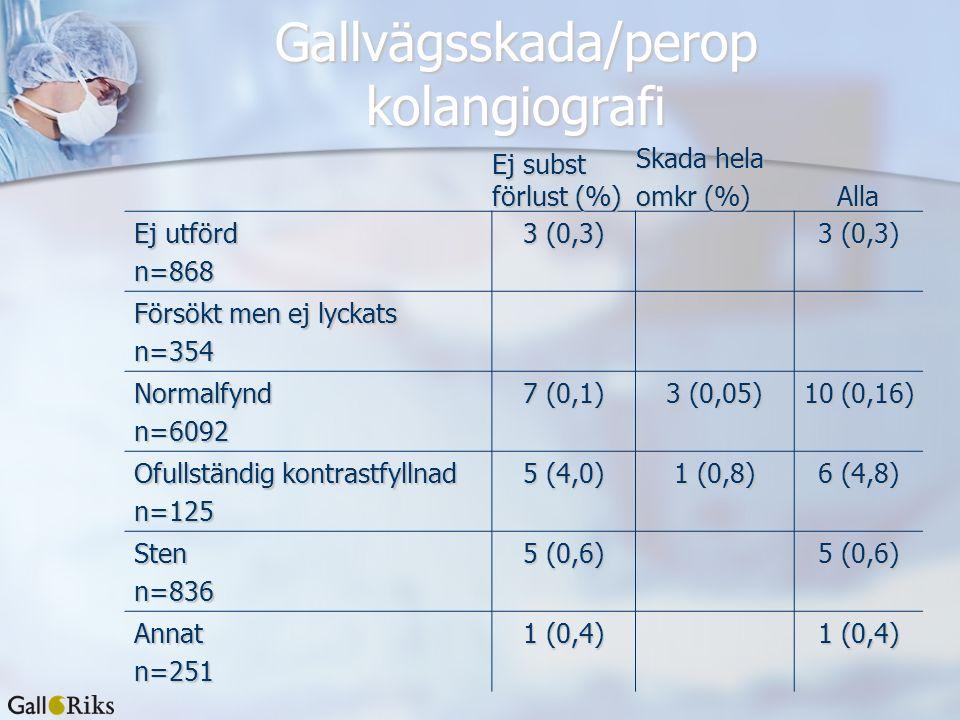 Gallvägsskada/perop kolangiografi Ej subst förlust (%) Skada hela omkr (%) Alla Ej utförd n=868 3 (0,3) Försökt men ej lyckats n=354 Normalfyndn=6092