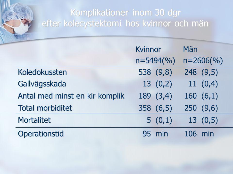 Komplikationer inom 30 dgr efter kolecystektomi hos kvinnor och män Kvinnorn=5494(%)Männ=2606(%) Koledokussten538(9,8)248(9,5) Gallvägsskada13(0,2)11(0,4) Antal med minst en kir komplik 189(3,4)160(6,1) Total morbiditet 358(6,5)250(9,6) Mortalitet5(0,1)13(0,5) Operationstid95min106min
