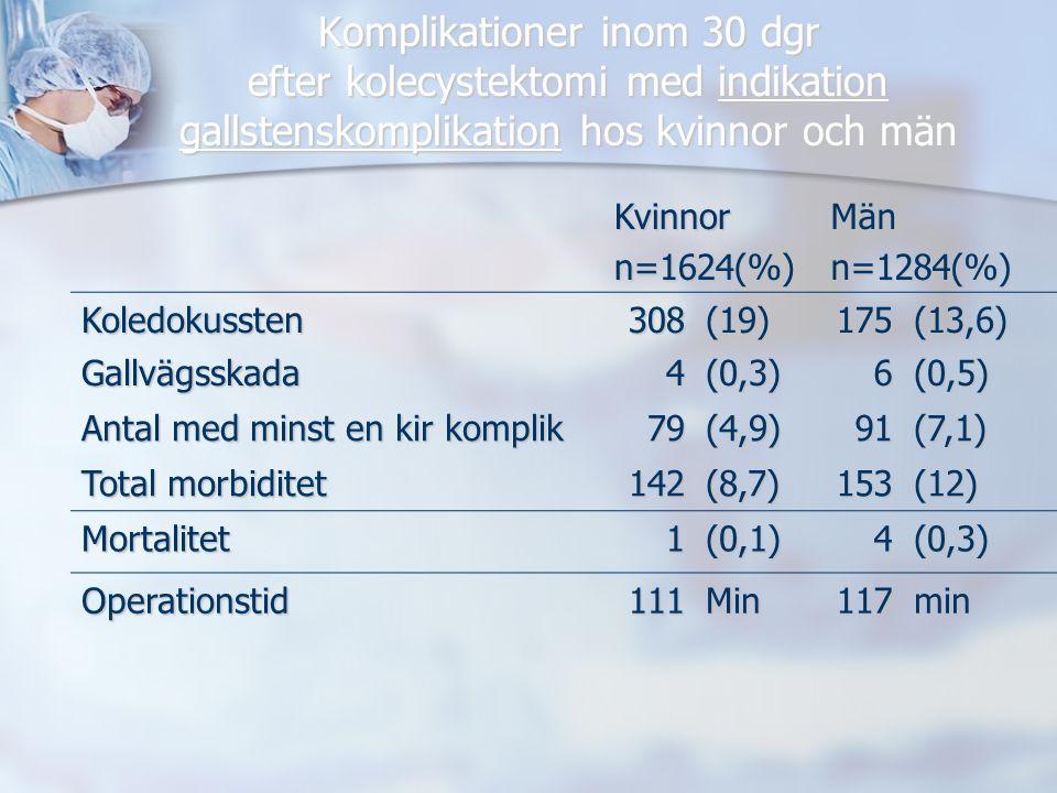 Komplikationer inom 30 dgr efter kolecystektomi med indikation gallstenskomplikation hos kvinnor och män Kvinnorn=1624(%)Männ=1284(%) Koledokussten308(19)175(13,6) Gallvägsskada4(0,3)6(0,5) Antal med minst en kir komplik 79(4,9)91(7,1) Total morbiditet 142(8,7)153(12) Mortalitet1(0,1)4(0,3) Operationstid111Min117min