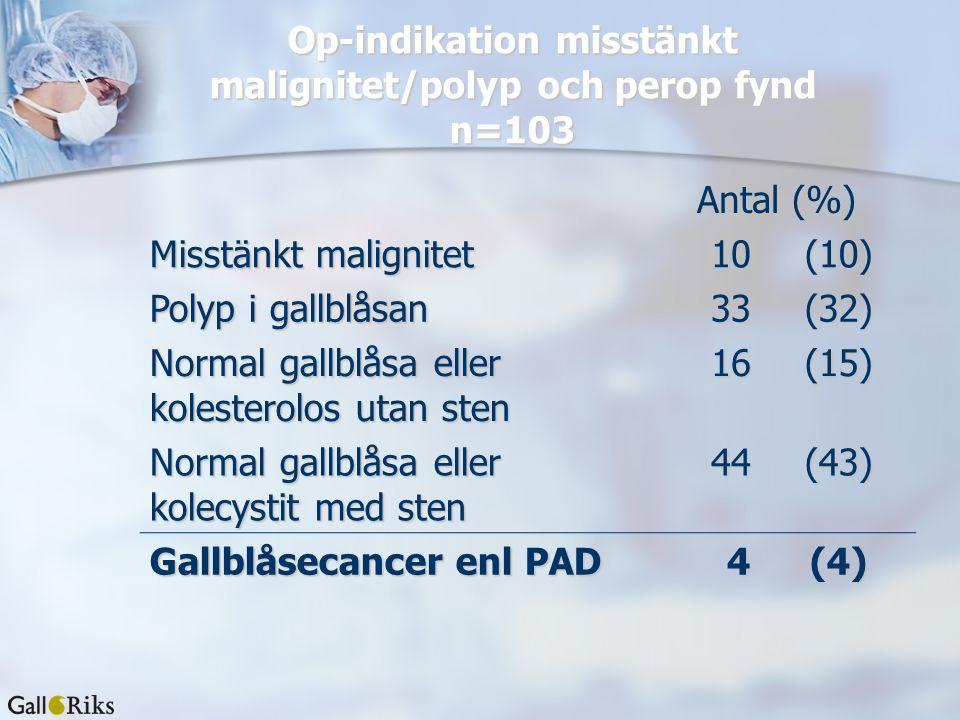 Op-indikation misstänkt malignitet/polyp och perop fynd n=103 Antal (%) Misstänkt malignitet 10(10) Polyp i gallblåsan 33(32) Normal gallblåsa eller k