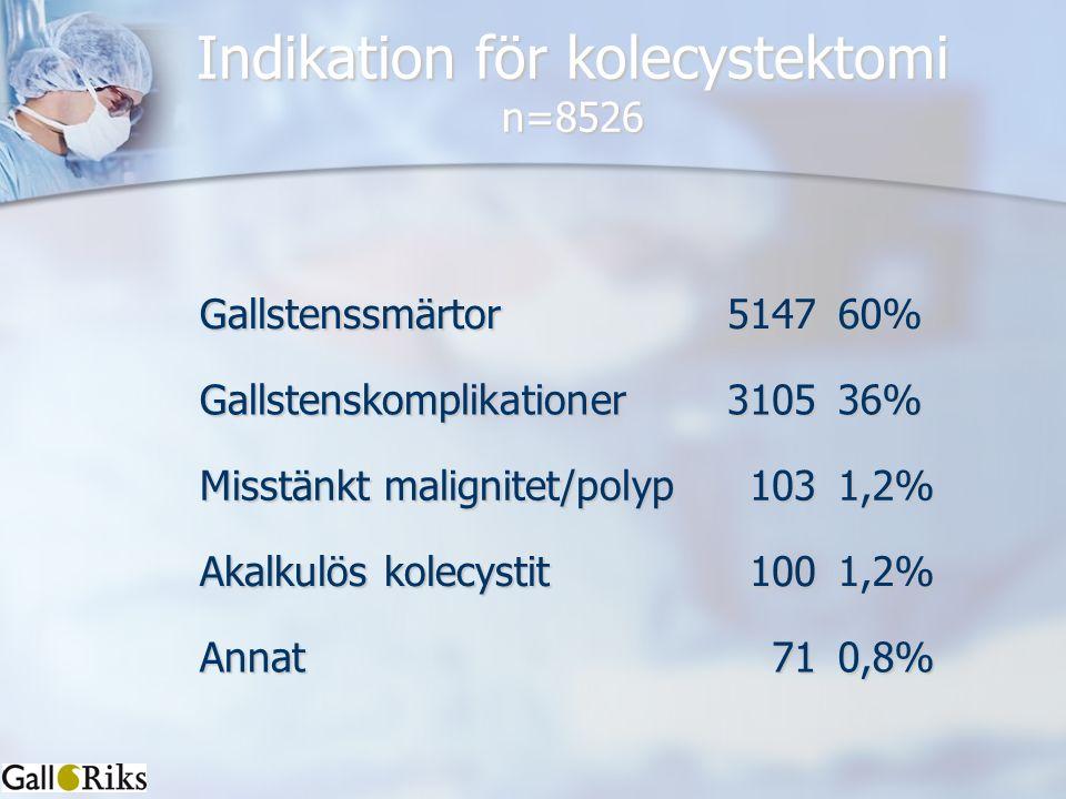 Indikation för kolecystektomi n=8526 Gallstenssmärtor514760%Gallstenskomplikationer310536% Misstänkt malignitet/polyp 1031,2% Akalkulös kolecystit 100