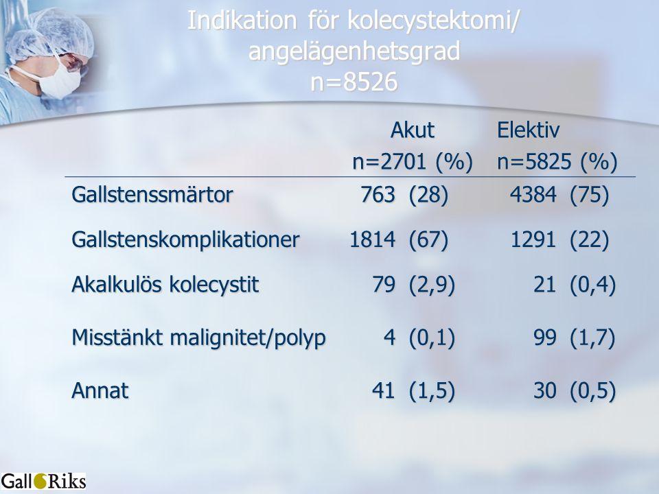 Indikation för kolecystektomi/ angelägenhetsgrad n=8526 Akut n=2701 (%) Elektiv n=5825 (%) Gallstenssmärtor763(28)4384(75) Gallstenskomplikationer1814(67)1291(22) Akalkulös kolecystit 79(2,9)21(0,4) Misstänkt malignitet/polyp 4(0,1)99(1,7) Annat41(1,5)30(0,5)
