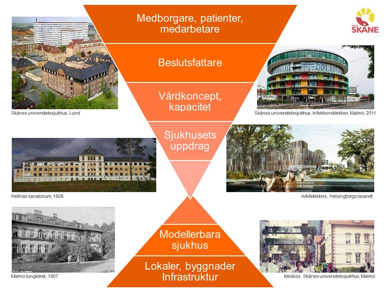 Modellerbara sjukhus Lokaler, byggnader Infrastruktur Skånes universitetssjukhus, Lund Idéskiss, Skånes universitetssjukhus, Malmö Arkitektskiss, Hels