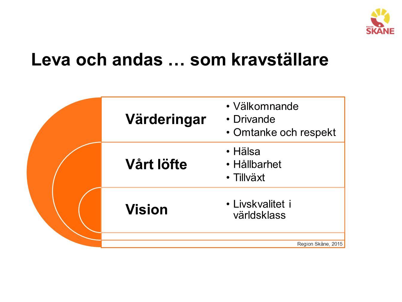 Leva och andas … som kravställare Värderingar Vårt löfte Vision Välkomnande Drivande Omtanke och respekt Hälsa Hållbarhet Tillväxt Livskvalitet i världsklass Region Skåne, 2015