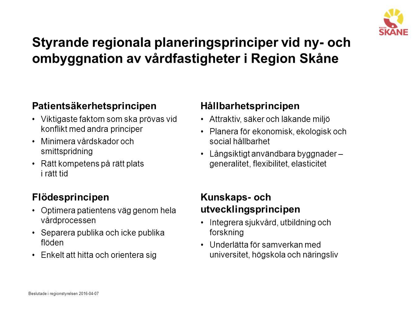 Styrande regionala planeringsprinciper vid ny- och ombyggnation av vårdfastigheter i Region Skåne Patientsäkerhetsprincipen Viktigaste faktorn som ska prövas vid konflikt med andra principer Minimera vårdskador och smittspridning Rätt kompetens på rätt plats i rätt tid Hållbarhetsprincipen Attraktiv, säker och läkande miljö Planera för ekonomisk, ekologisk och social hållbarhet Långsiktigt användbara byggnader – generalitet, flexibilitet, elasticitet Flödesprincipen Optimera patientens väg genom hela vårdprocessen Separera publika och icke publika flöden Enkelt att hitta och orientera sig Kunskaps- och utvecklingsprincipen Integrera sjukvård, utbildning och forskning Underlätta för samverkan med universitet, högskola och näringsliv Beslutade i regionstyrelsen 2016-04-07
