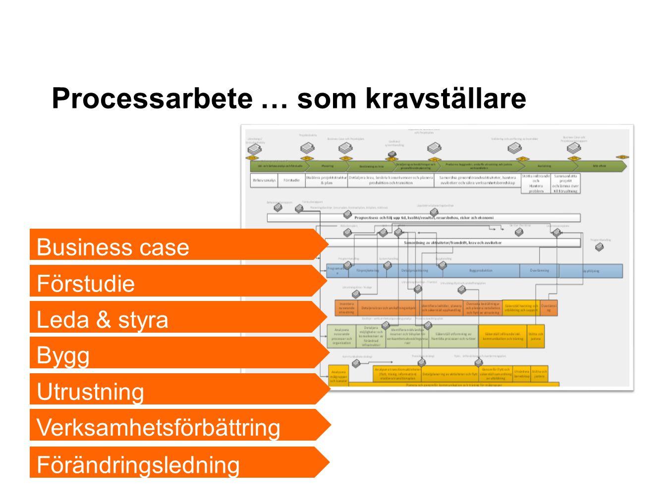 Förändringsledning Verksamhetsförbättring Utrustning Processarbete … som kravställare Bygg Business case Leda & styra Förstudie