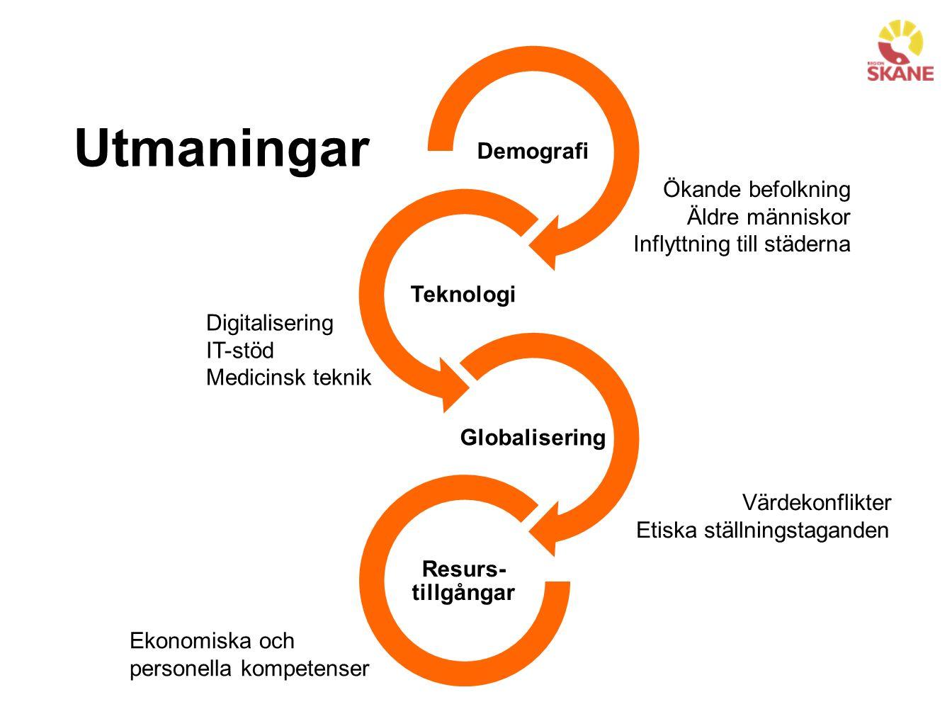 Demografi Teknologi Globalisering Resurs- tillgångar Ökande befolkning Äldre människor Inflyttning till städerna Digitalisering IT-stöd Medicinsk teknik Värdekonflikter Etiska ställningstaganden Ekonomiska och personella kompetenser Utmaningar