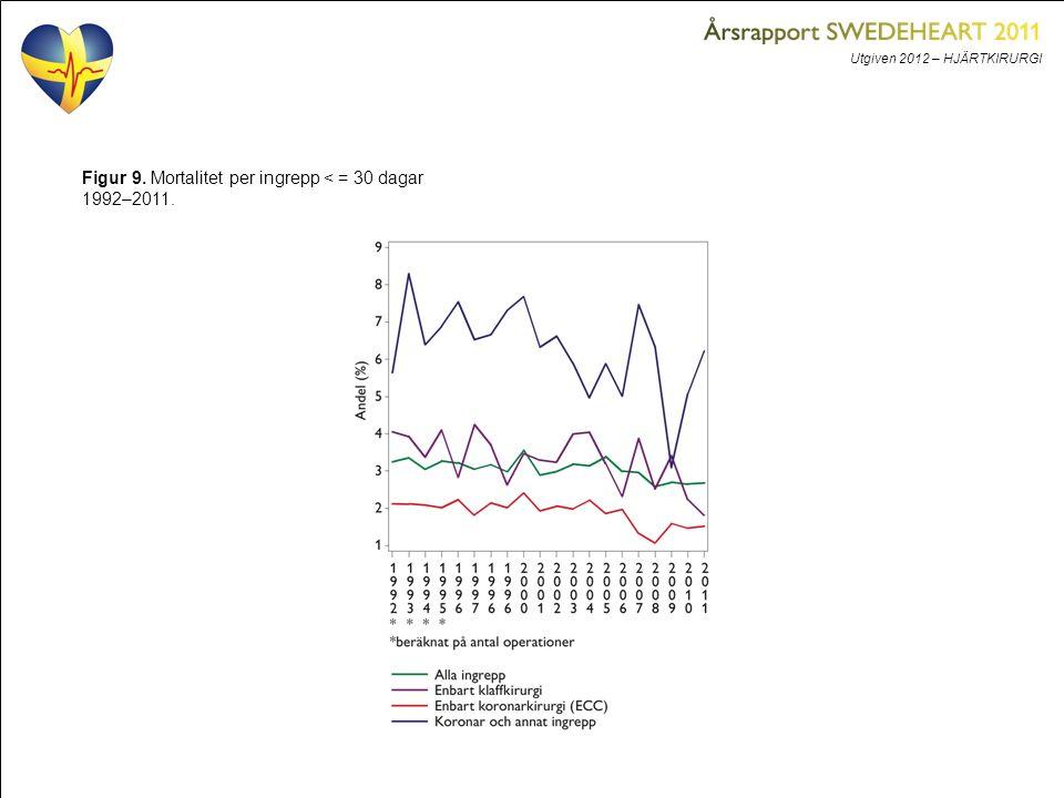 Utgiven 2012 – HJÄRTKIRURGI Figur 9. Mortalitet per ingrepp < = 30 dagar 1992–2011.