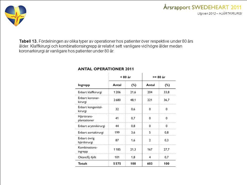 Utgiven 2012 – HJÄRTKIRURGI Tabell 13. Fördelningen av olika typer av operationer hos patienter över respektive under 80 års ålder. Klaffkirurgi och k