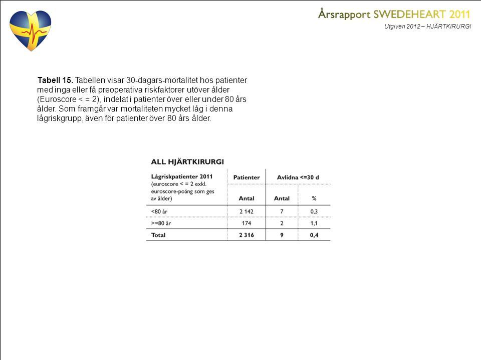 Utgiven 2012 – HJÄRTKIRURGI Tabell 15. Tabellen visar 30-dagars-mortalitet hos patienter med inga eller få preoperativa riskfaktorer utöver ålder (Eur