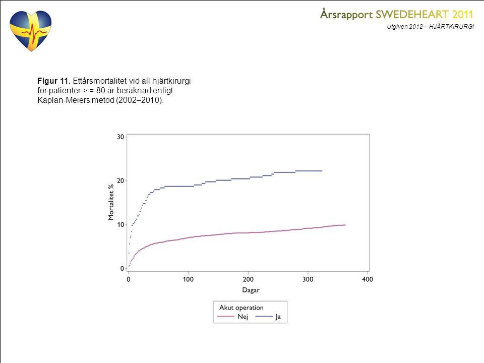 Utgiven 2012 – HJÄRTKIRURGI Figur 11. Ettårsmortalitet vid all hjärtkirurgi för patienter > = 80 år beräknad enligt Kaplan-Meiers metod (2002–2010).