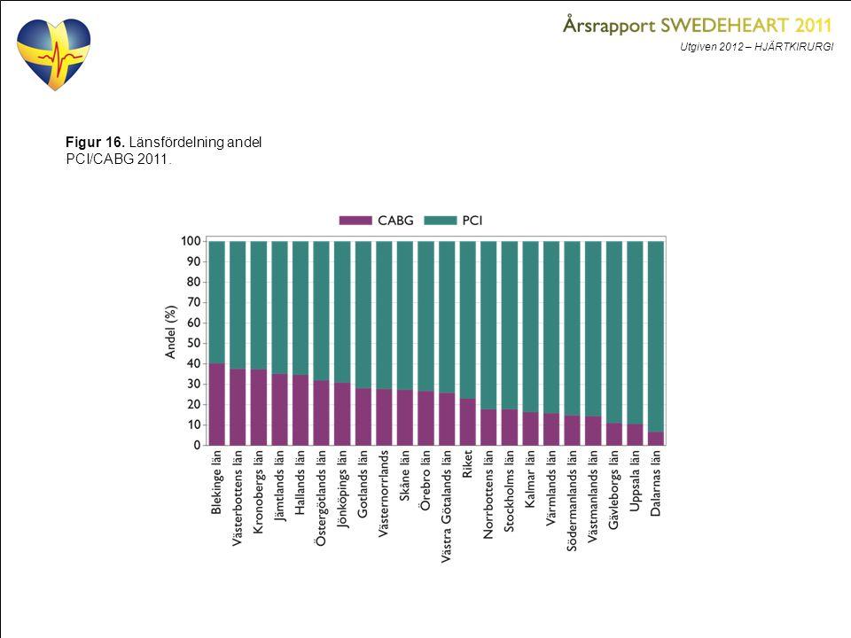 Utgiven 2012 – HJÄRTKIRURGI Figur 16. Länsfördelning andel PCI/CABG 2011.