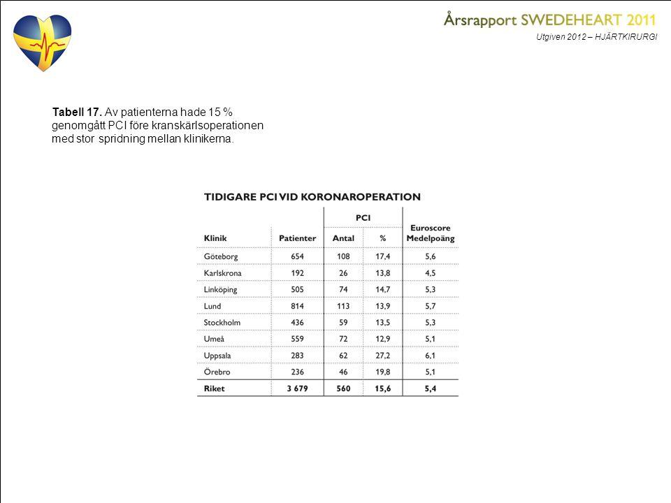 Utgiven 2012 – HJÄRTKIRURGI Tabell 17. Av patienterna hade 15 % genomgått PCI före kranskärlsoperationen med stor spridning mellan klinikerna.