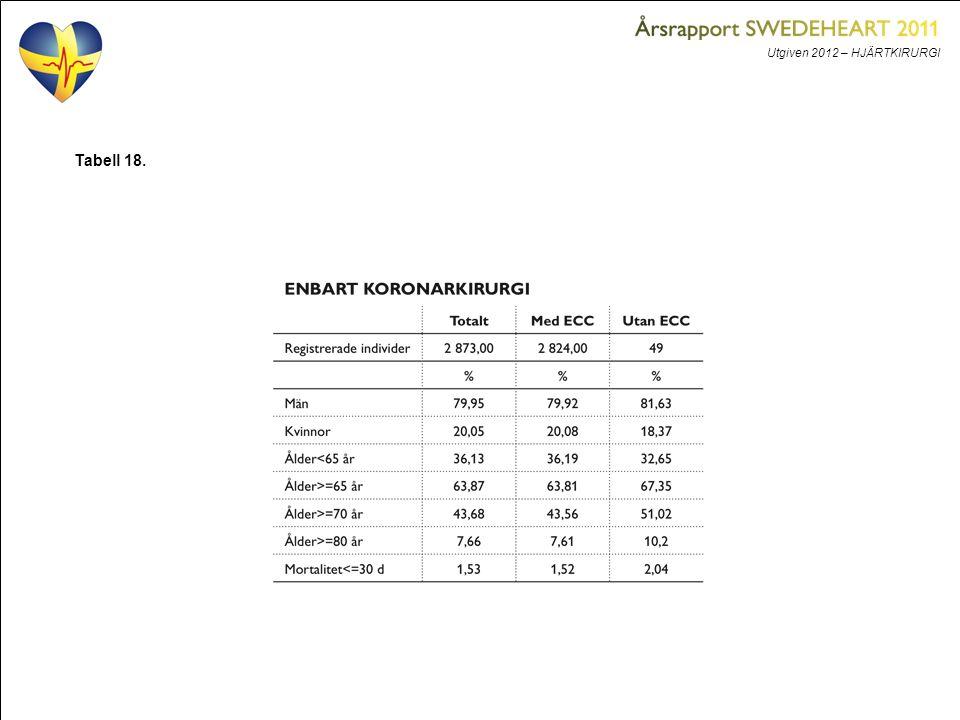 Utgiven 2012 – HJÄRTKIRURGI Tabell 18.