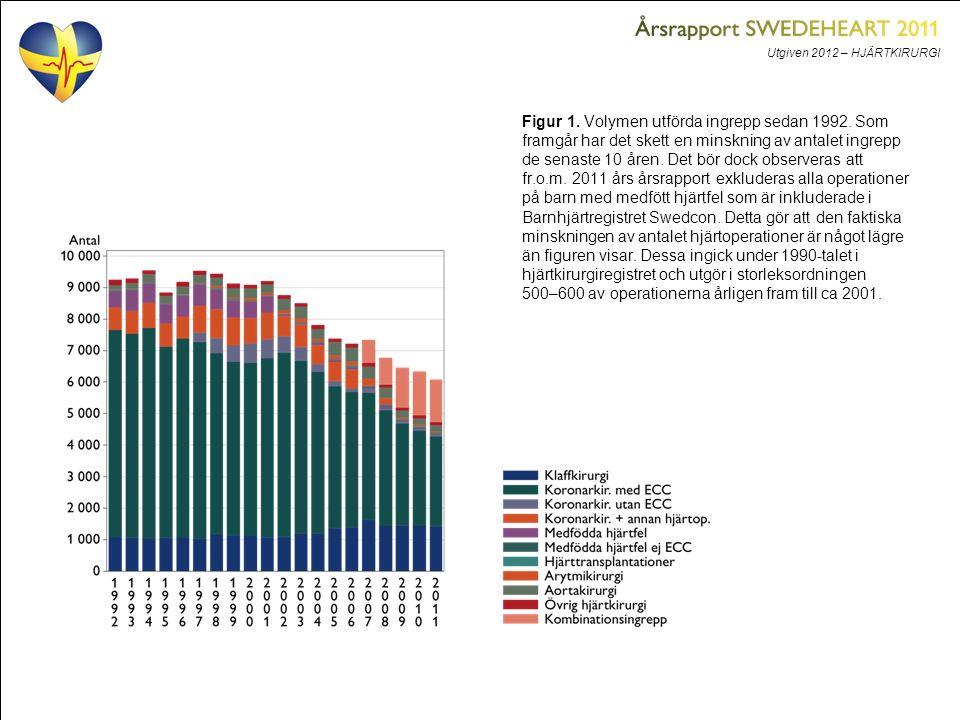Utgiven 2012 – HJÄRTKIRURGI Figur 1. Volymen utförda ingrepp sedan 1992. Som framgår har det skett en minskning av antalet ingrepp de senaste 10 åren.
