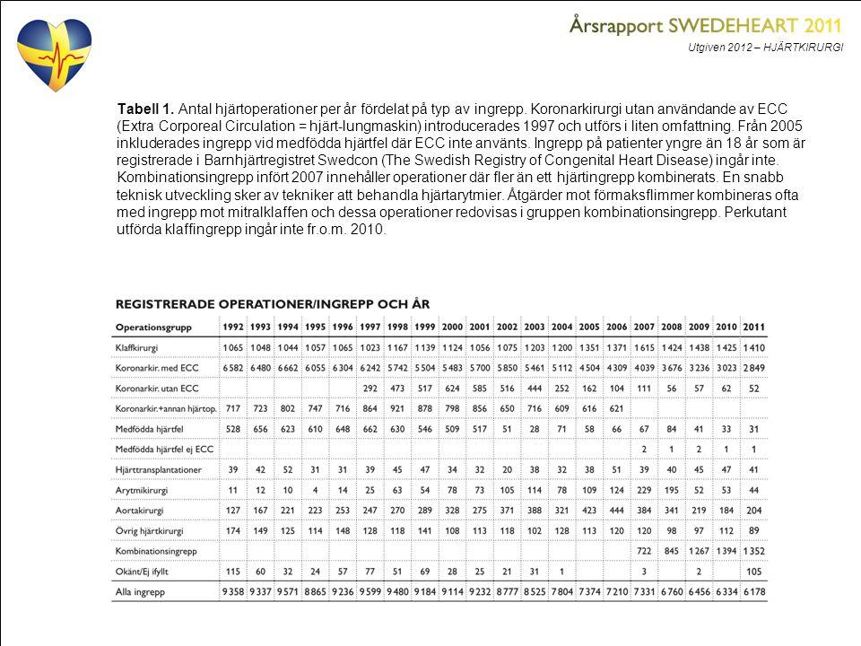 Utgiven 2012 – HJÄRTKIRURGI Tabell 1. Antal hjärtoperationer per år fördelat på typ av ingrepp. Koronarkirurgi utan användande av ECC (Extra Corporeal