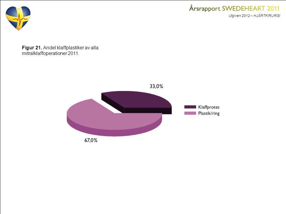Utgiven 2012 – HJÄRTKIRURGI Figur 21. Andel klaffplastiker av alla mitralklaffoperationer 2011.