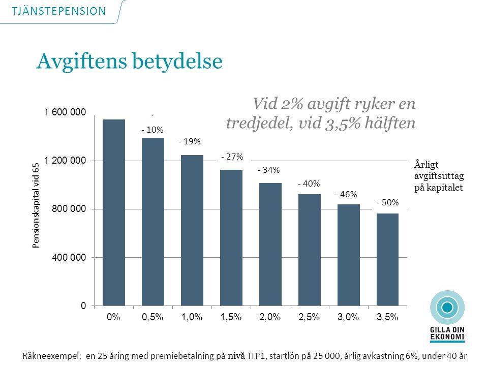 - 10% - 19% - 27% - 34% - 40% - 46% - 50% Pensionskapital vid 65 Årligt avgiftsuttag på kapitalet Räkneexempel: en 25 åring med premiebetalning på nivå ITP1, startlön på 25 000, årlig avkastning 6%, under 40 år Vid 2% avgift ryker en tredjedel, vid 3,5% hälften TJÄNSTEPENSION Avgiftens betydelse
