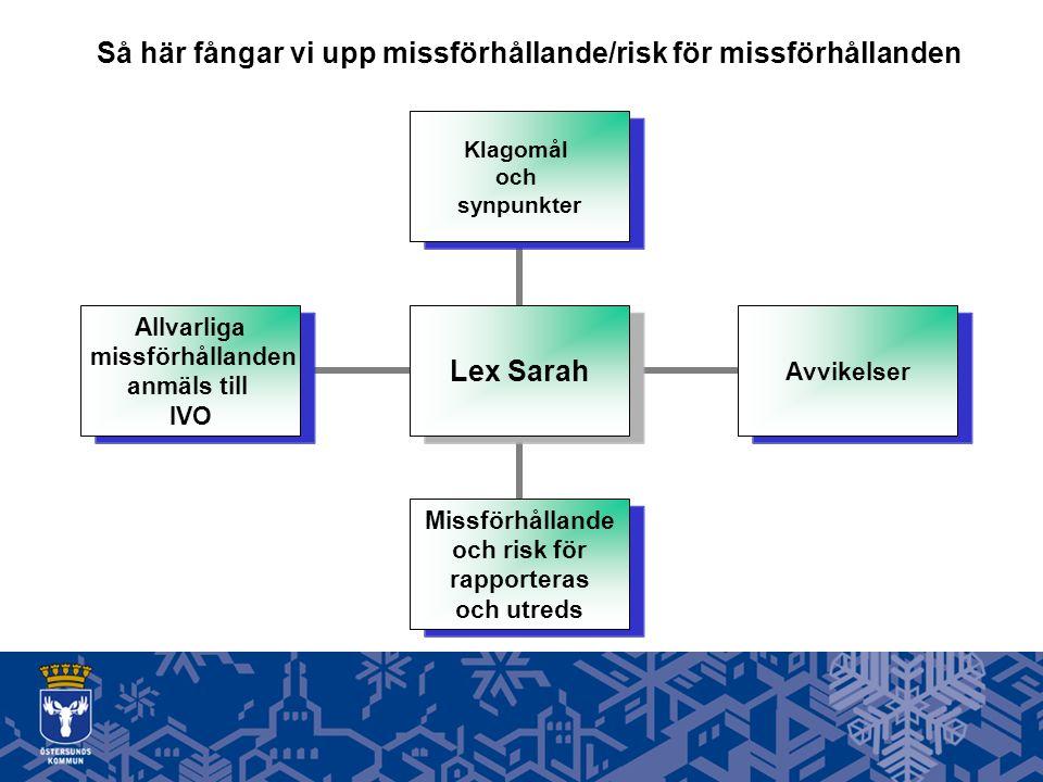 Så här fångar vi upp missförhållande/risk för missförhållanden Lex Sarah Klagomål och synpunkter Avvikelser Missförhållande och risk för rapporteras och utreds Allvarliga missförhållanden anmäls till IVO
