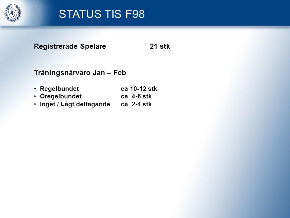 STATUS TIS F98 Registrerade Spelare21 stk Träningsnärvaro Jan – Feb Regelbundetca 10-12 stk Oregelbundetca 4-6 stk Inget / Lågt deltagandeca 2-4 stk