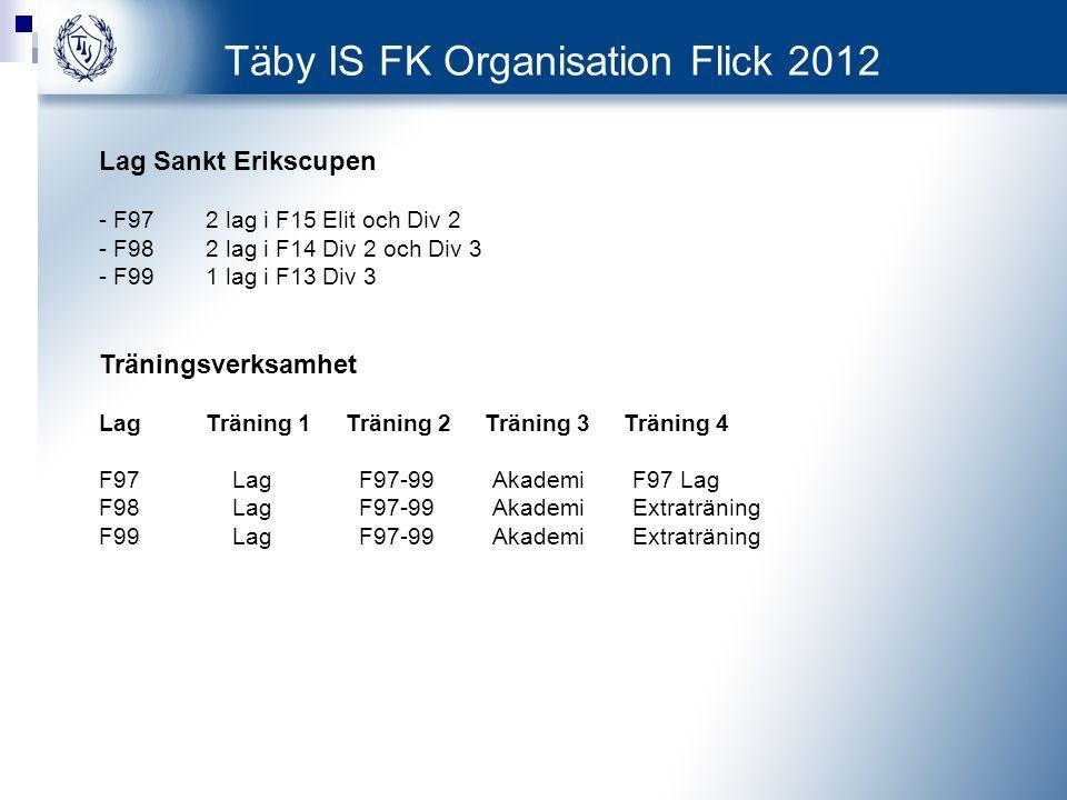 Täby IS FK Organisation Flick 2012 Lag Sankt Erikscupen - F972 lag i F15 Elit och Div 2 - F982 lag i F14 Div 2 och Div 3 - F991 lag i F13 Div 3 Träningsverksamhet LagTräning 1 Träning 2 Träning 3 Träning 4 F97 Lag F97-99 AkademiF97 Lag F98 Lag F97-99 AkademiExtraträning F99 Lag F97-99 AkademiExtraträning