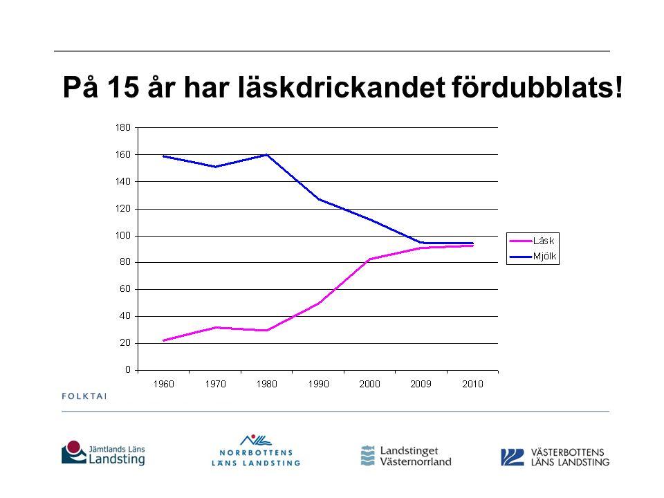 På 15 år har läskdrickandet fördubblats!