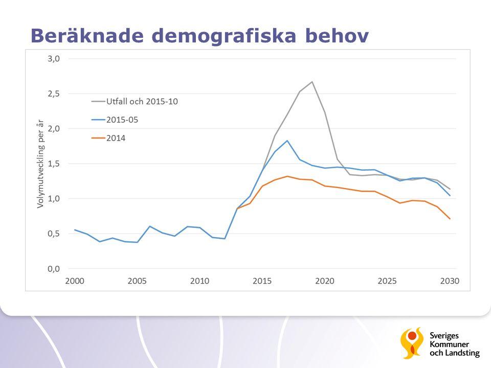 Beräknade demografiska behov