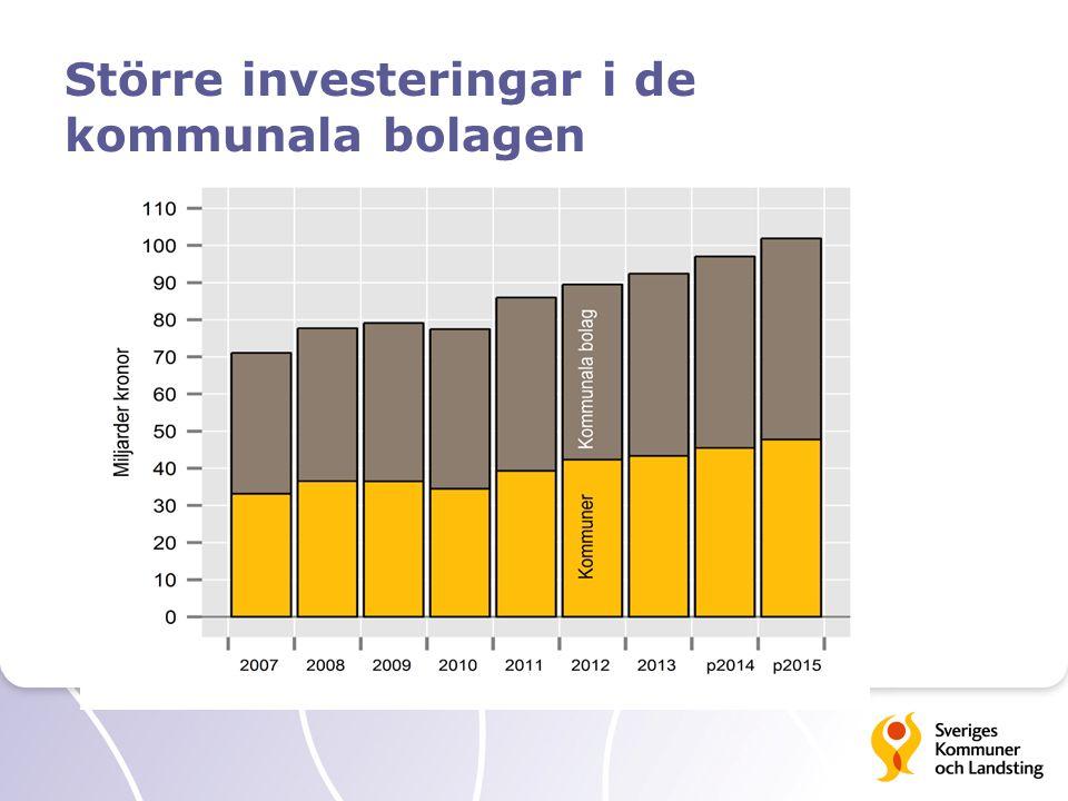 Större investeringar i de kommunala bolagen