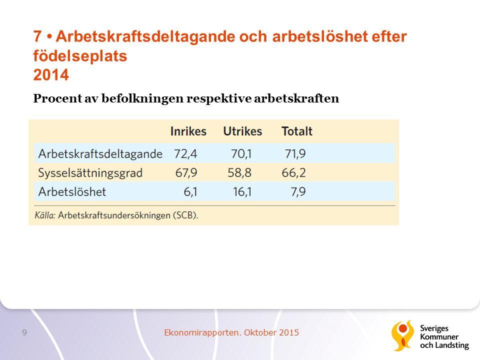 7 Arbetskraftsdeltagande och arbetslöshet efter födelseplats 2014 9Ekonomirapporten.