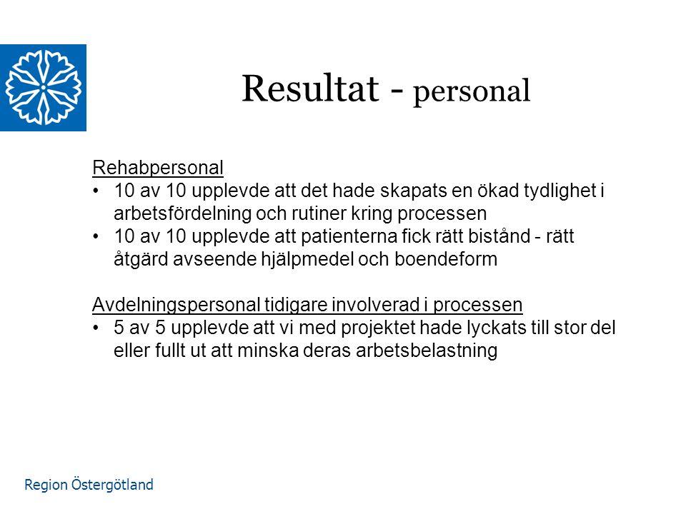 Region Östergötland Resultat - personal Rehabpersonal 10 av 10 upplevde att det hade skapats en ökad tydlighet i arbetsfördelning och rutiner kring processen 10 av 10 upplevde att patienterna fick rätt bistånd - rätt åtgärd avseende hjälpmedel och boendeform Avdelningspersonal tidigare involverad i processen 5 av 5 upplevde att vi med projektet hade lyckats till stor del eller fullt ut att minska deras arbetsbelastning