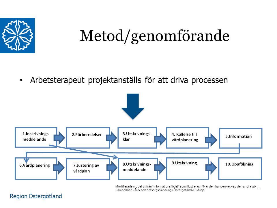 Region Östergötland Arbetsterapeut projektanställs för att driva processen Metod/genomförande Modifierade modell utifrån informationsflödet som illustreras i När den handen vet vad den andra gör… Samordnad vård- och omsorgsplanering i Östergötland- Riktlinje