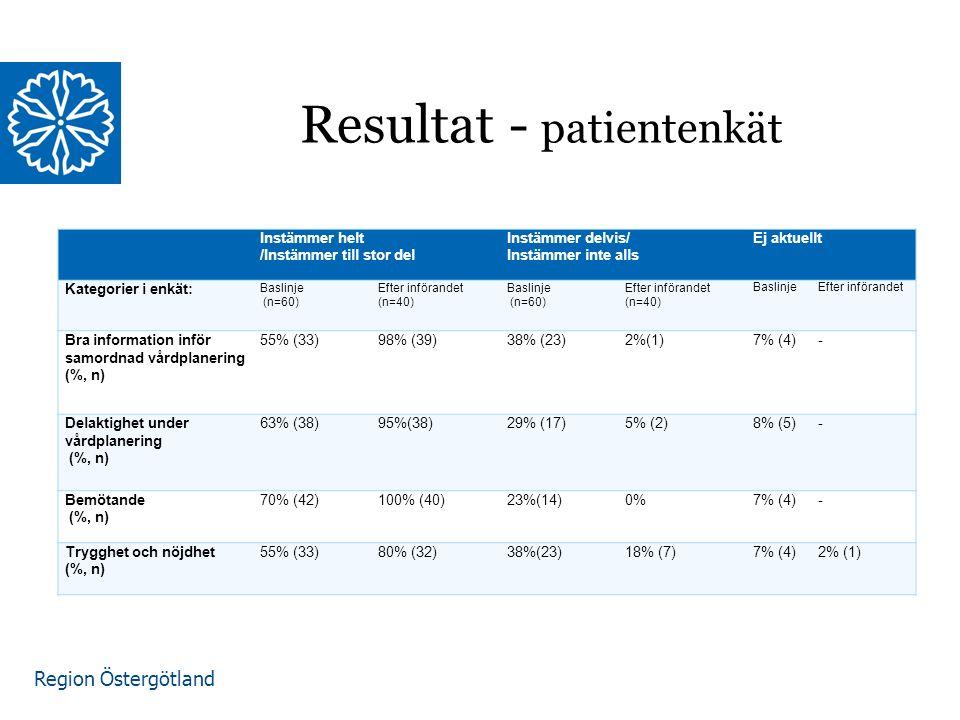 Region Östergötland Instämmer helt /Instämmer till stor del Instämmer delvis/ Instämmer inte alls Ej aktuellt Kategorier i enkät: Baslinje (n=60) Efter införandet (n=40) Baslinje (n=60) Efter införandet (n=40) BaslinjeEfter införandet Bra information inför samordnad vårdplanering (%, n) 55% (33)98% (39)38% (23)2%(1)7% (4)- Delaktighet under vårdplanering (%, n) 63% (38)95%(38)29% (17)5% (2)8% (5)- Bemötande (%, n) 70% (42)100% (40)23%(14)0%7% (4)- Trygghet och nöjdhet (%, n) 55% (33)80% (32)38%(23)18% (7)7% (4)2% (1) Resultat - patientenkät
