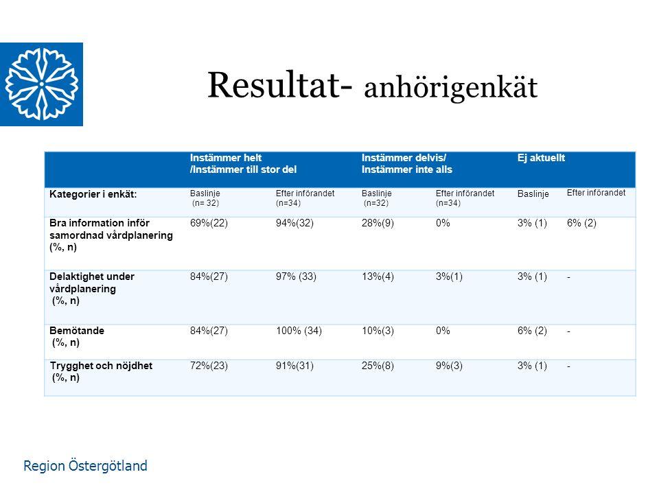 Region Östergötland Resultat- anhörigenkät Instämmer helt /Instämmer till stor del Instämmer delvis/ Instämmer inte alls Ej aktuellt Kategorier i enkät: Baslinje (n= 32) Efter införandet (n=34) Baslinje (n=32) Efter införandet (n=34) Baslinje Efter införandet Bra information inför samordnad vårdplanering (%, n) 69%(22)94%(32)28%(9)0%3% (1)6% (2) Delaktighet under vårdplanering (%, n) 84%(27)97% (33)13%(4)3%(1) - Bemötande (%, n) 84%(27)100% (34)10%(3)0%6% (2)- Trygghet och nöjdhet (%, n) 72%(23)91%(31)25%(8)9%(3)3% (1)-