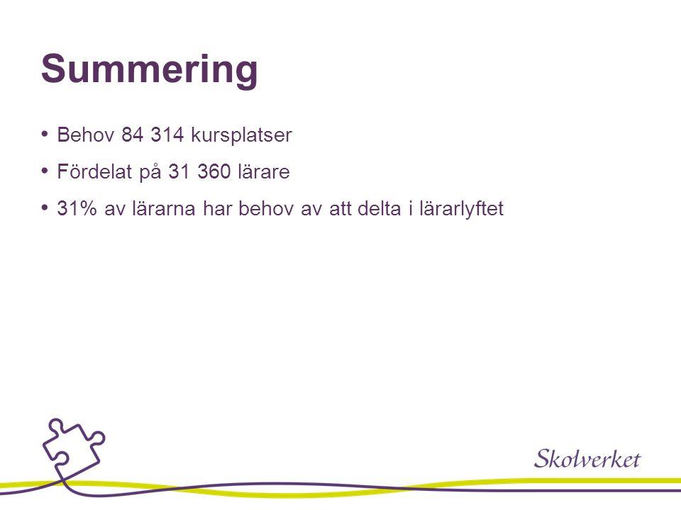 Summering Behov 84 314 kursplatser Fördelat på 31 360 lärare 31% av lärarna har behov av att delta i lärarlyftet
