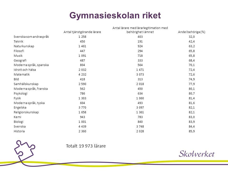 Gymnasieskolan riket Antal tjänstgörande lärare Antal lärare med lärarlegitimation med behörighet i ämnetAndel behöriga (%) Svenska som andraspråk1 25
