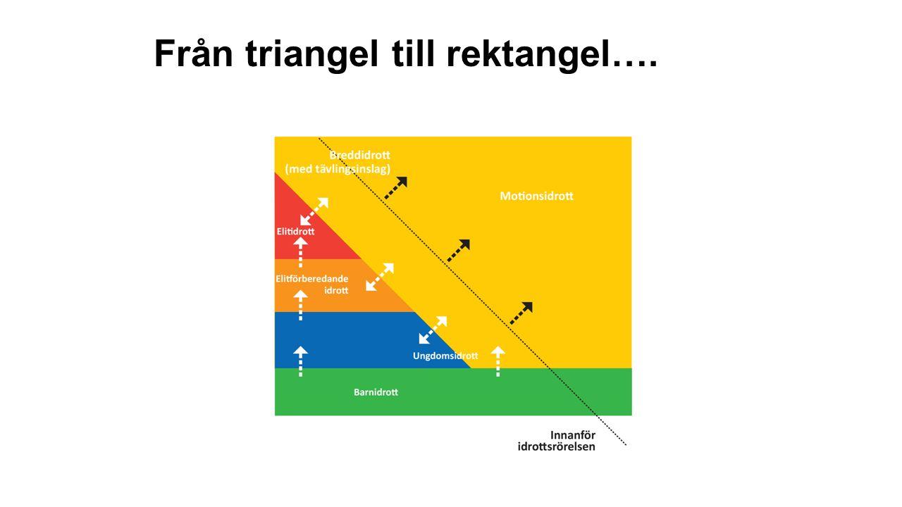 Från triangel till rektangel….
