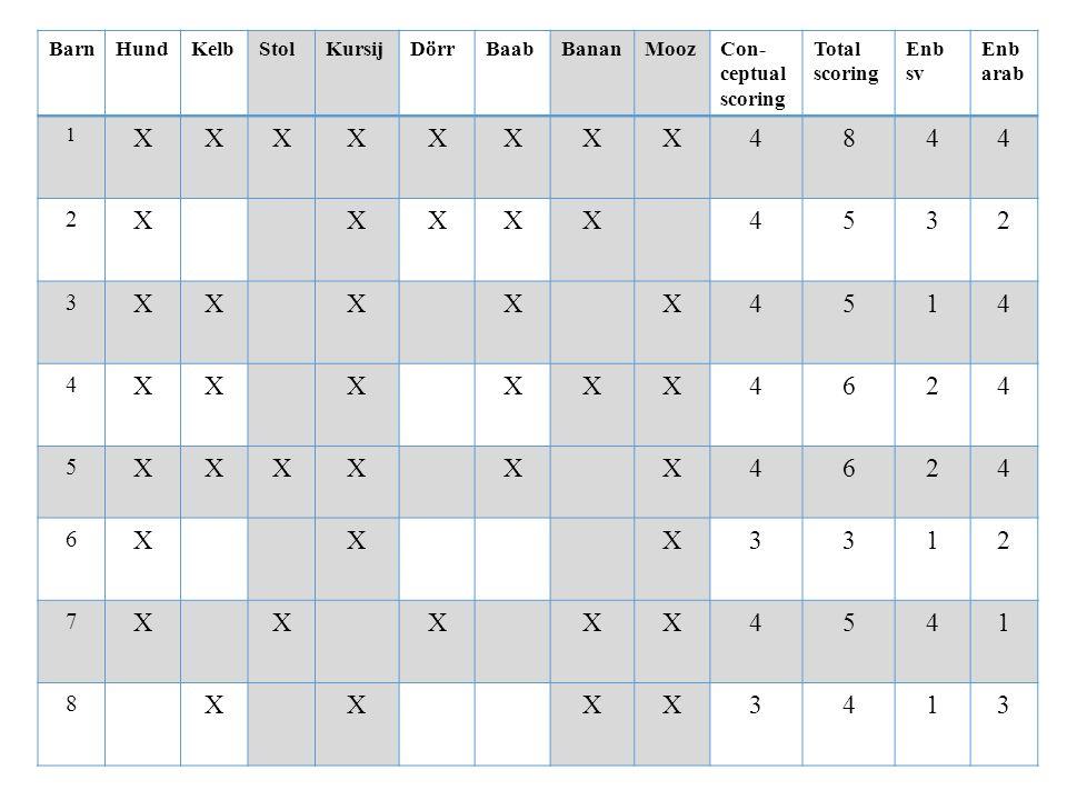 BarnHundKelbStolKursijDörrBaabBananMoozCon- ceptual scoring Total scoring Enb sv Enb arab 1 XXXXXXXX4844 2 XXXXX4532 3 XXXXX4514 4 XXXXXX4624 5 XXXXXX4624 6 XXX3312 7 XXXXX4541 8 XX XX3413
