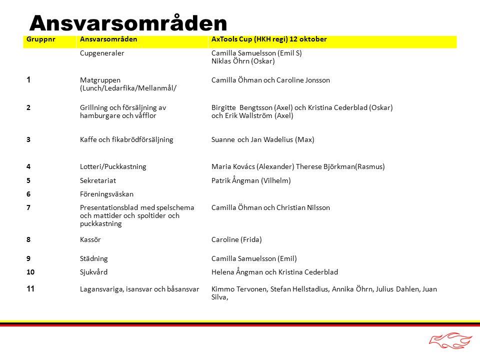 Grupp 1 – Matgruppen Ansvarig – Camilla Öhman och Carolin Jonsson Deltagare: Anders Nilsson, Anna Lindqvist Lunch - Eva beställer lunch – Lasagne och sallad, Catering direkt.