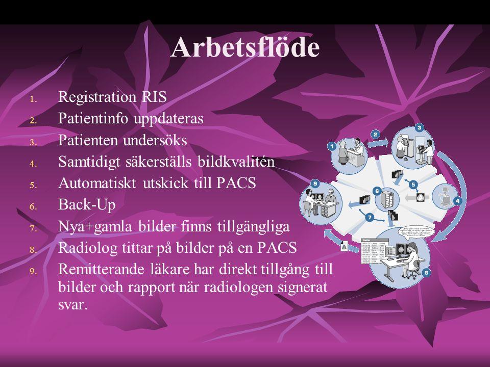 Arbetsflöde 1. 1. Registration RIS 2. 2. Patientinfo uppdateras 3. 3. Patienten undersöks 4. 4. Samtidigt säkerställs bildkvalitén 5. 5. Automatiskt u