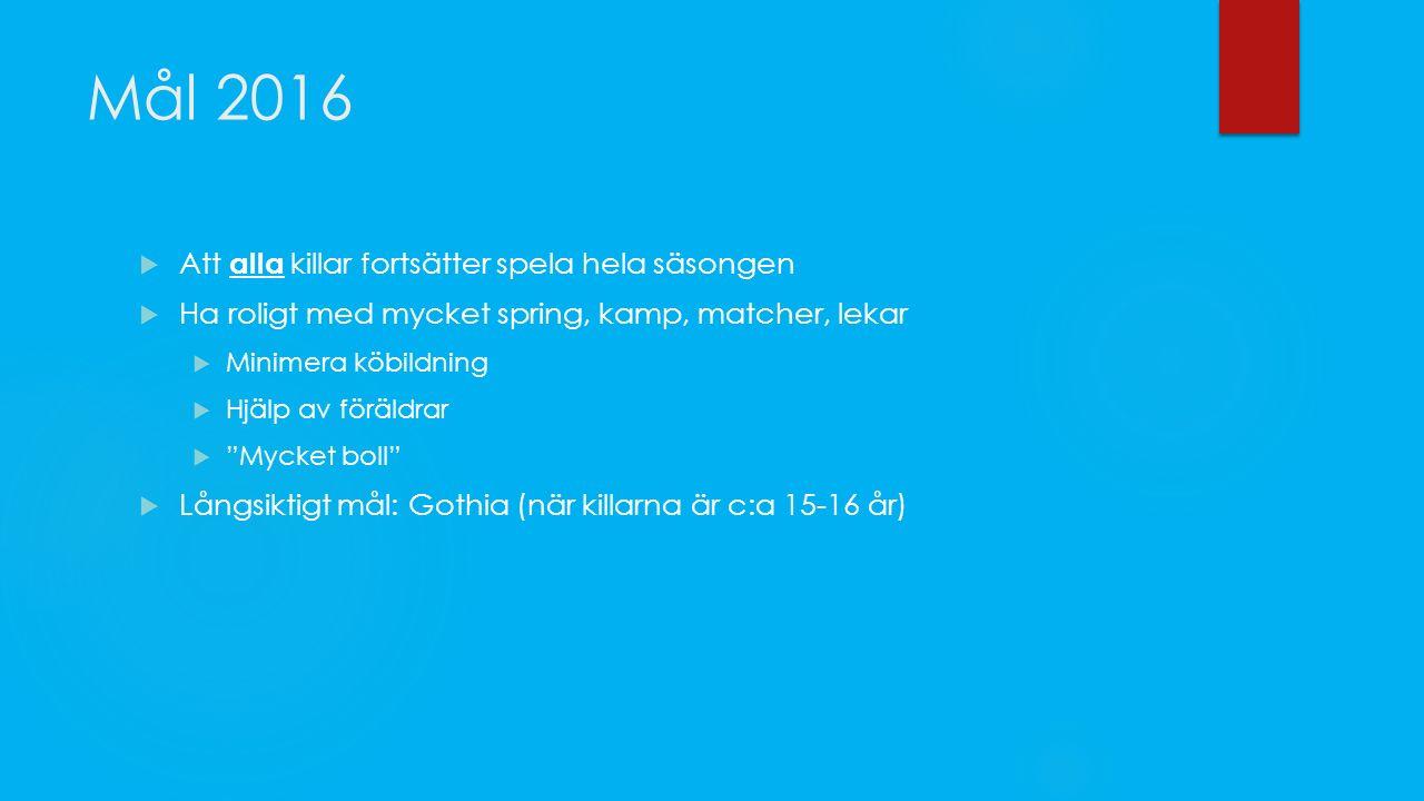 Mål 2016  Att alla killar fortsätter spela hela säsongen  Ha roligt med mycket spring, kamp, matcher, lekar  Minimera köbildning  Hjälp av föräldrar  Mycket boll  Långsiktigt mål: Gothia (när killarna är c:a 15-16 år)